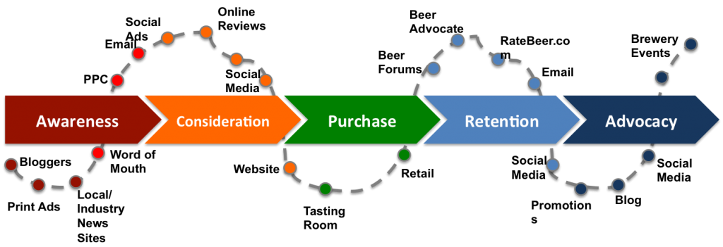 Customer Lifecycle-Touchpoints Graph